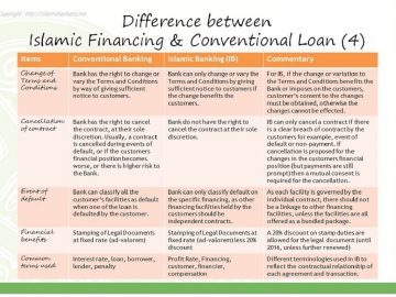 Islamic banking difference