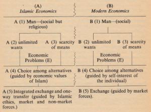 Two chart of Islamic Economics