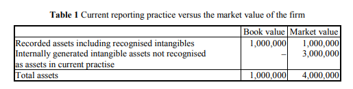 Table 1 Current reporting practice versus the market value of the firm