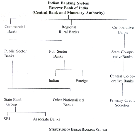Indian Banking system images