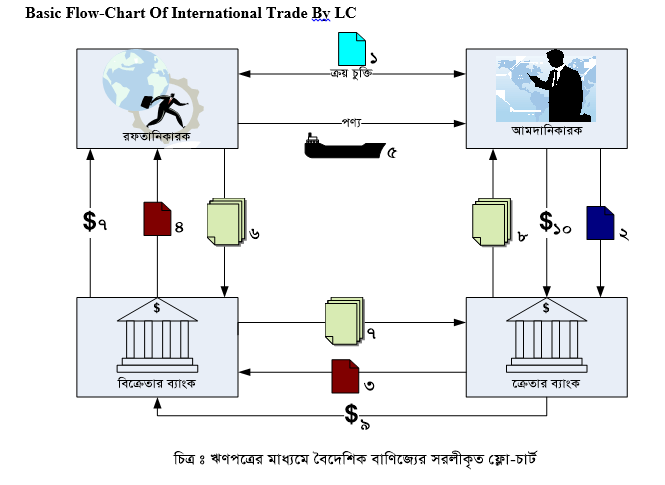 Basic flow chart of International Trade by LC
